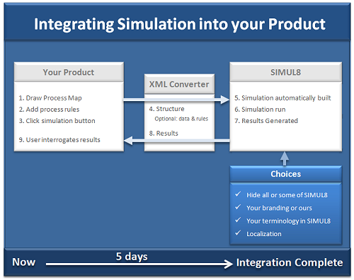 Integrating simulation into your BPM product