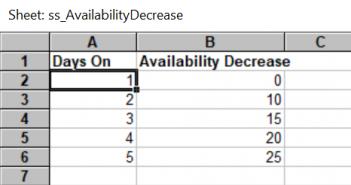 Resource availability spreadsheet