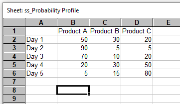 Daily proportions of product types