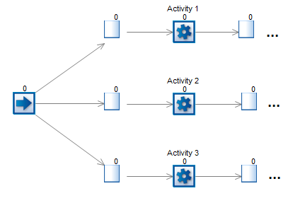 Example simulation with three production lines