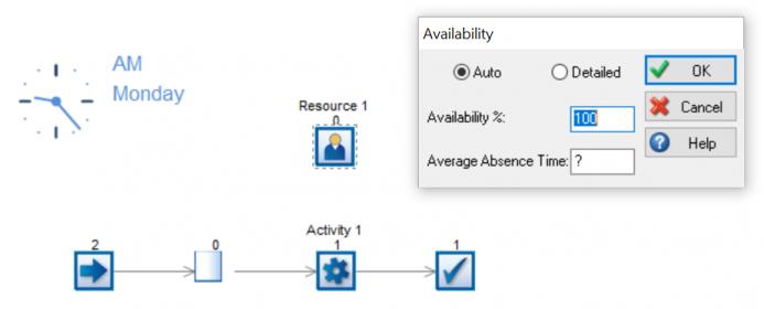 Resource availability on Mondays