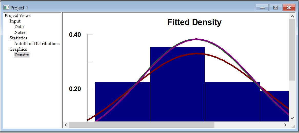 Simul8 STAT::FIT graph
